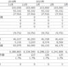 物件別月次損益表を作ったら、いろいろ気付くことがある。